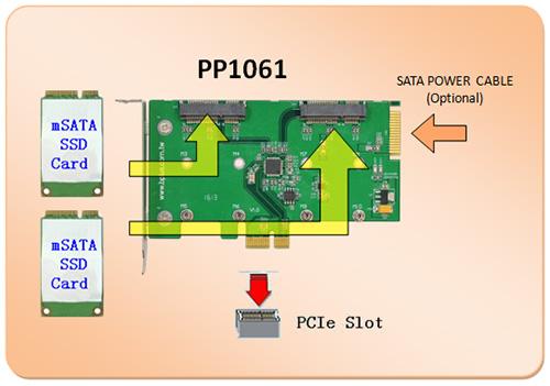 PP1061  Dual mSA...M.2 In Pcie Slot